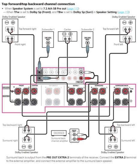 Vil du tilslutte fire Atmos-højttalere? Held og lykke uden at læse brugsanvisningen! Foto: Skærmbillede fra manual