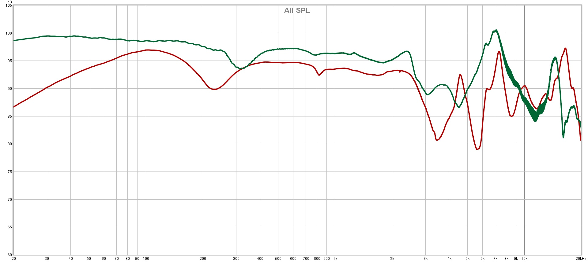 AP2000Ti (red) vs L5000 (green) frequency response